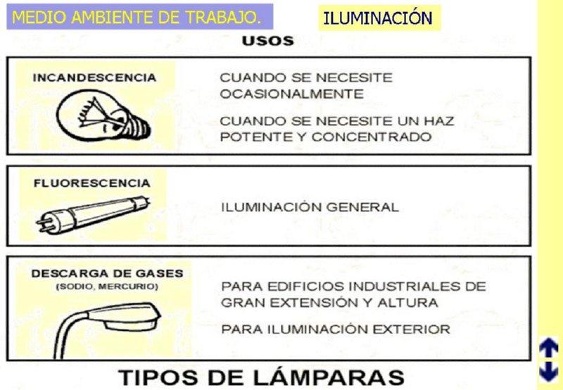 Tipos de lamparas segun usos - Tipos de lamparas ...