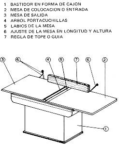 Ntp 91 cepilladora for Partes de una mesa