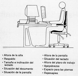 Ntp 232 fatiga postural pantallas visualizacion datos for Dimensiones de una mesa de trabajo