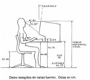 Ntp 232 fatiga postural pantallas visualizacion datos for Medidas ergonomicas de un puesto de trabajo