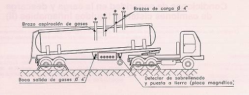 Ntp 357 condiciones de seguridad en la carga y descarga for Como arreglar una cisterna de doble carga