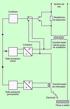 Ntp 494 soldadura con arco electrico - Grupo de soldadura ...